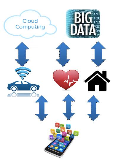 圖二 雲運算+大數據促成智慧IOT應用
