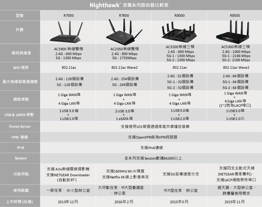Netgear 夜鷹系列路由器比較表-選購攻略