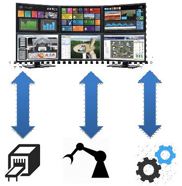 圖一 傳統IOT應用-工業監控