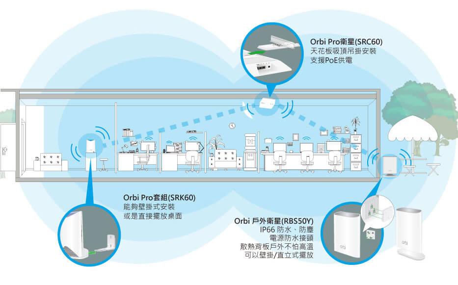 Orbi Pro套組(SRK60) 能夠壁掛式安裝 或是直接擺放桌面、Orbi Pro衛星(SRC60) 天花板吸頂吊掛安裝 支援PoE供電、Orbi 戶外衛星(RBS50Y) IP66 防水、防塵 電源防水接頭 散熱背板戶外不怕高溫 可以壁掛/直立式擺放