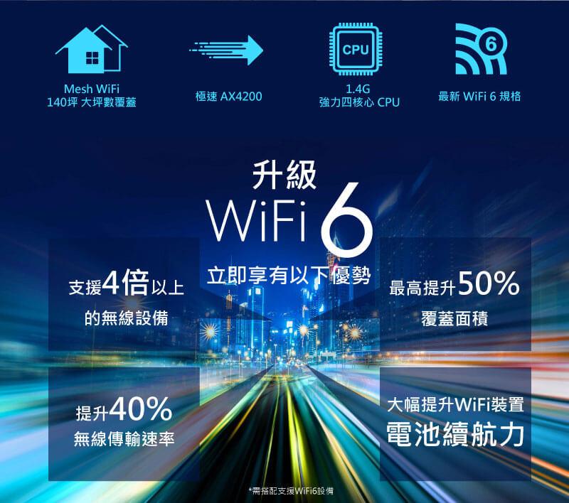 Mesh WiFi 140坪 大坪數覆蓋 極速 AX4200 1.4G 強力四核心 CPU 最新 WiFi 6 規格。升級WiFi6立即享有以下優勢:支援4倍以上 的無線設備、提升40% 無線傳輸速率、最高提升50% 覆蓋面積、大幅提升WiFi裝置 電池續航力。(需搭配支援WiFi6設備)
