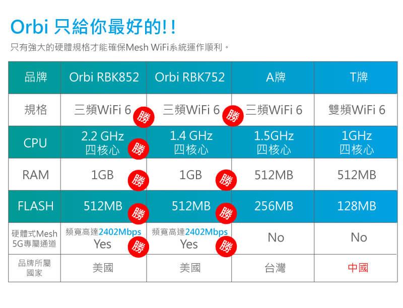 Orbi 只給你最好的!!只有強大的硬體規格才能確保Mesh WiFi系統運作順利。