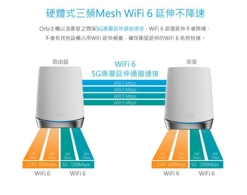 硬體式三頻Mesh WiFi 6 延伸不降速 Orbi主機以及衛星之間採5G專屬延伸通道連接,WiFi 6 訊號延伸不會降速, 不會有其他設備占用WIFi 延伸頻寬,確保衛星延伸的WiFi 6 依然快速。