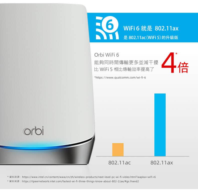 Orbi WIFI6能夠同時間傳輸更多並減干擾比WIFI5相比傳輸效率提高了4倍