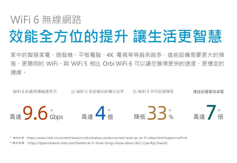 WIFI6無線網路 效能全方位的提升 讓生活更智慧