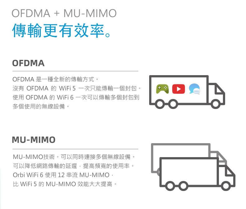 OFDMA+MU-MIMO傳輸更有效率