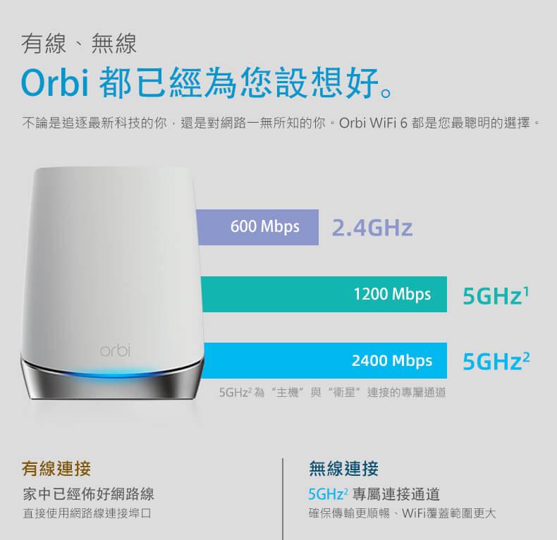 有線、無線 Orbi都已經為您設想好。不論是追逐最新科技的你,還是對網路一無所知的你,Orbi WiFi6都是您最聰明的選擇