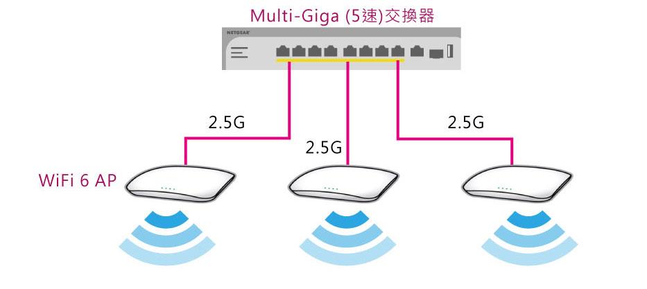 Multi-Giga (5速)交換器