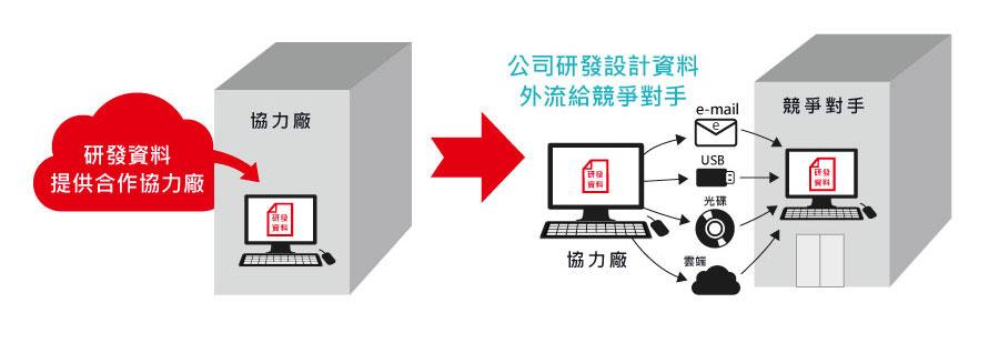防止外部協力廠商將產品設計圖或程式碼外洩_02