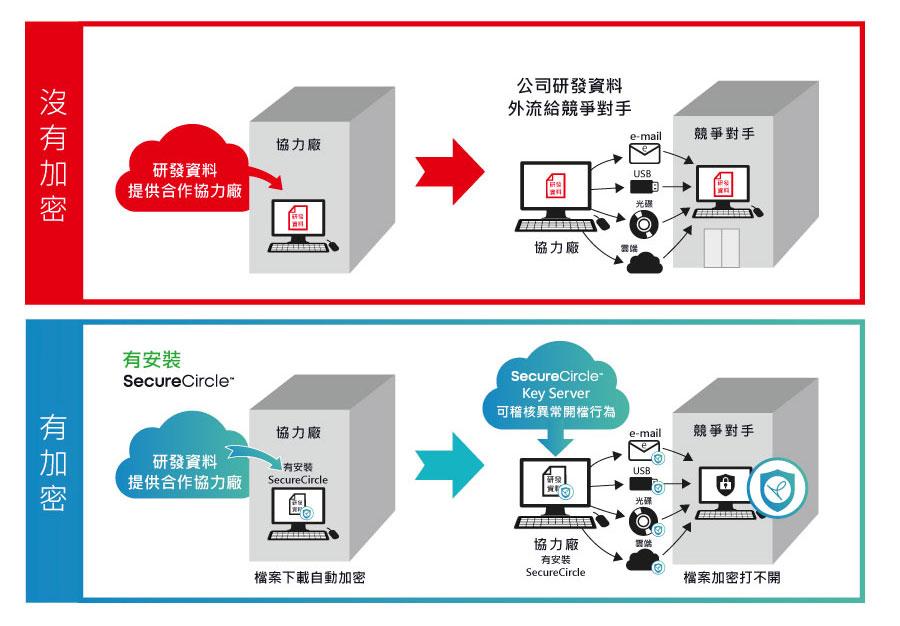 防止外部協力廠商將產品設計圖或程式碼外洩_04