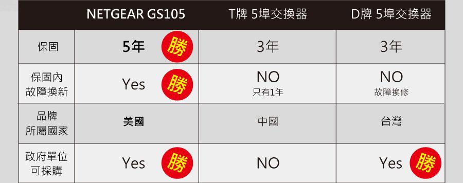 NETGEAR GS105 比較表