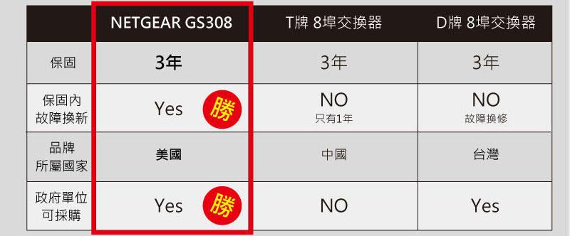 GS308比較表