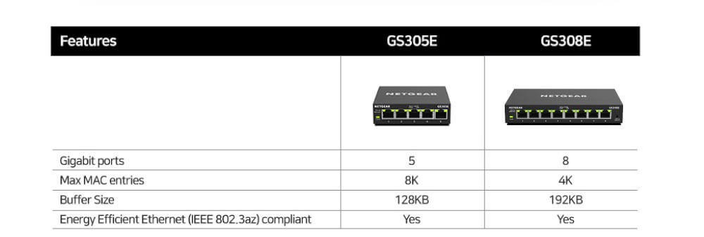 GS305E