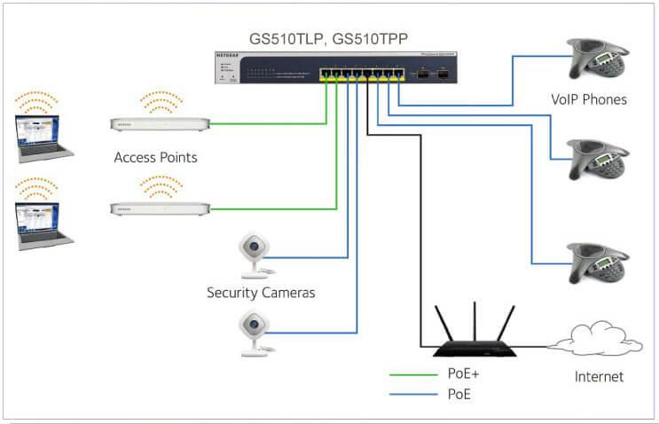 GS510TLP