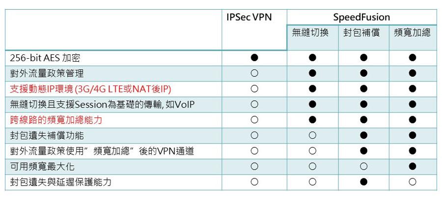 SpeedFusion 與 IPsec VPN 比較