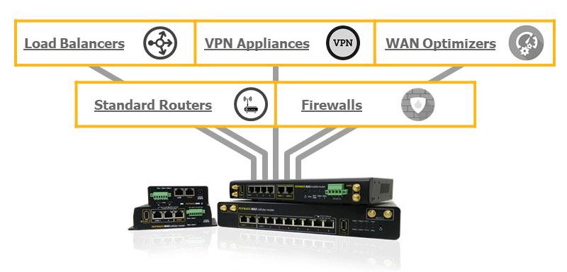 SD-WAN Router需具備的功能