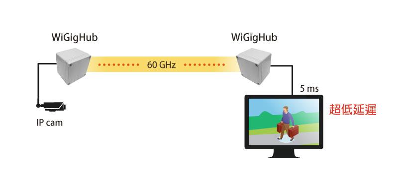 WiGigHub-傳輸-3