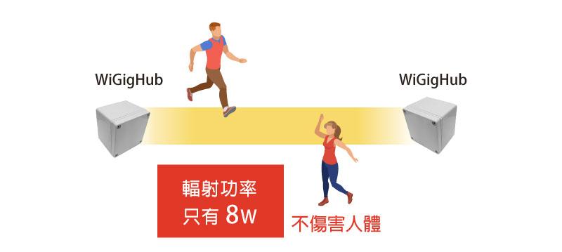 WiGigHub-傳輸-4