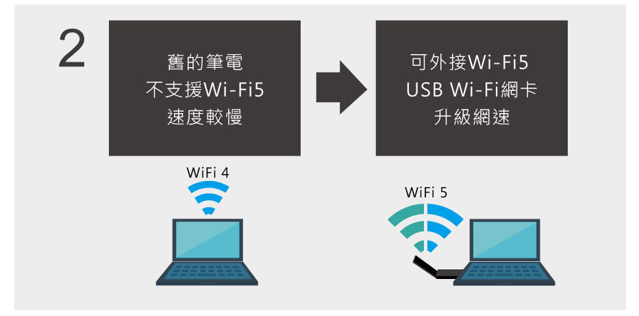 舊的筆電 不支援Wi-Fi5 速度較慢