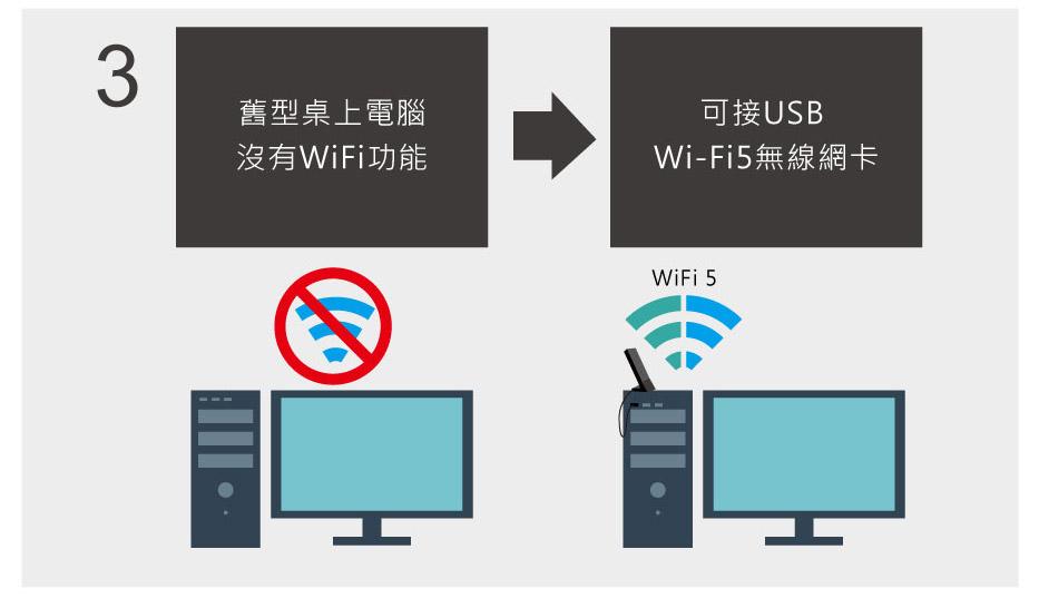 舊型桌上電腦 沒有WiFi功能