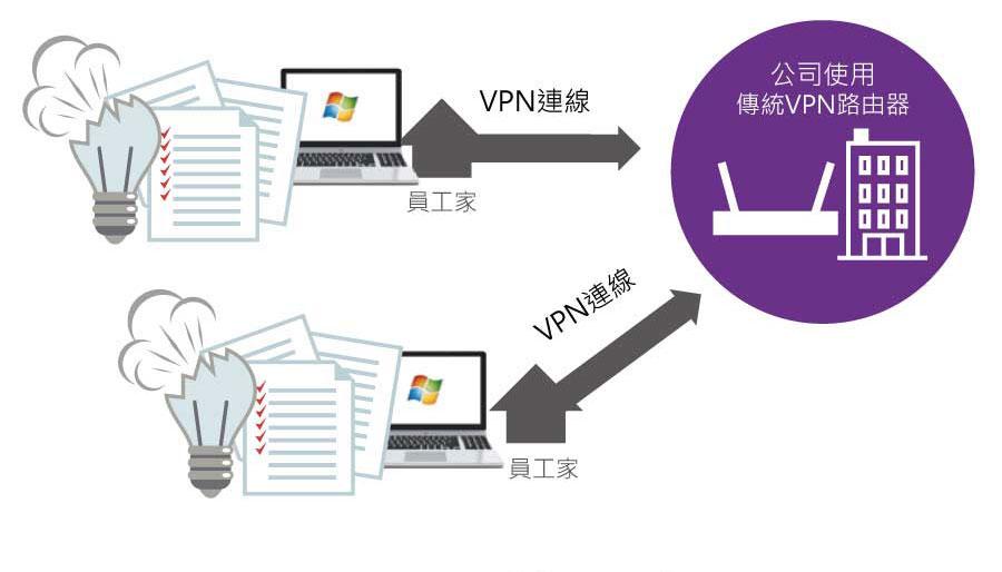 公司使用傳統VPN路由器
