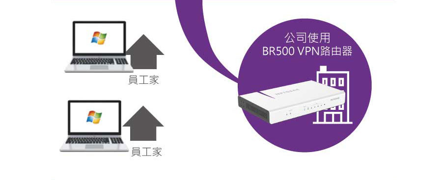 1在公司BR500上授權添加需要連線員工mail