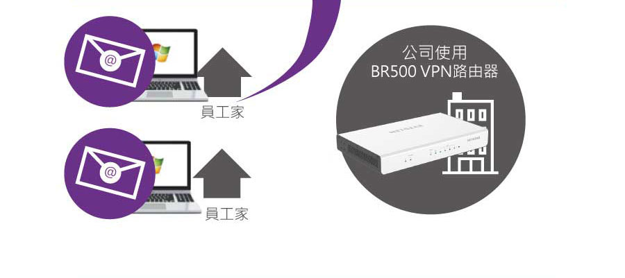 公司使用BR500 VPN路由器
