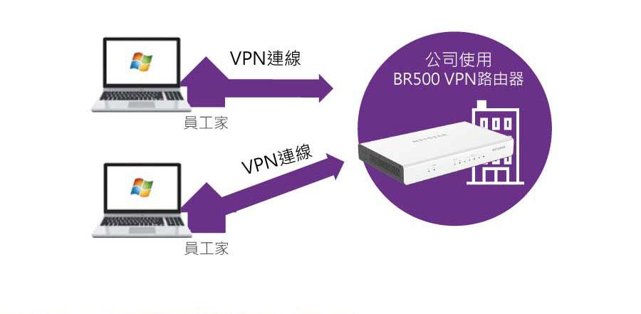 員工進入公司VPN完成設定 可以居家辦公