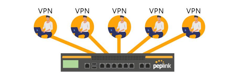 peplink 多據點某一端點停電也可以透過VPN連線至另一端工作