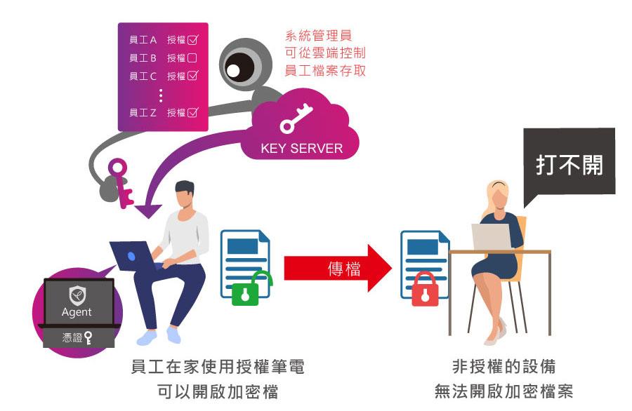 公司筆電帶回家使用 檔案存取仍可在雲端即時稽核並回收權限