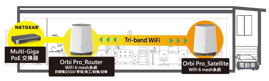 NETGEAR Orbi Pro SXK80 WiFi 6 Mesh延伸系統